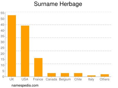 Surname Herbage