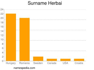Surname Herbai