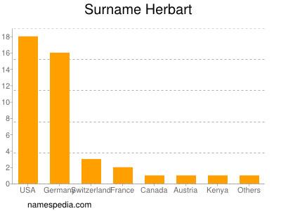 Surname Herbart