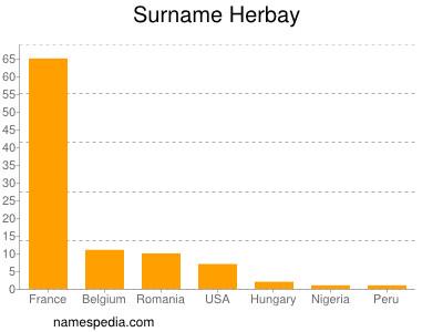 Surname Herbay