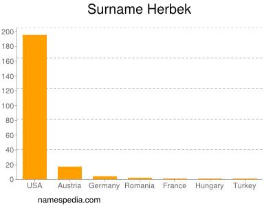 Surname Herbek