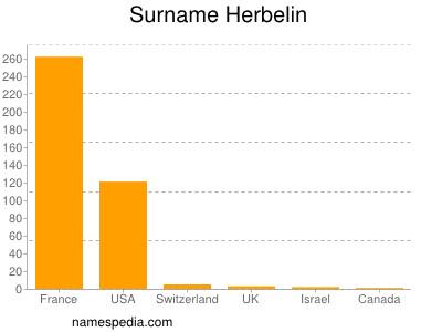 Surname Herbelin