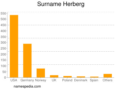 Surname Herberg