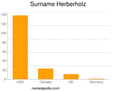 Surname Herberholz