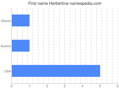 Given name Herbertina