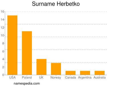 Surname Herbetko