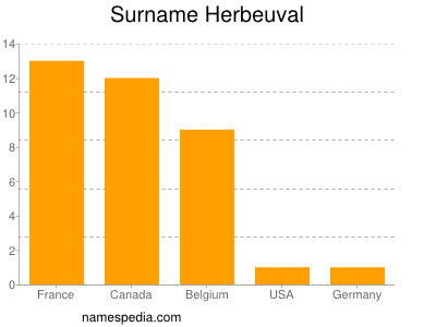 Surname Herbeuval
