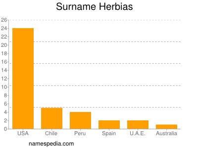 Surname Herbias
