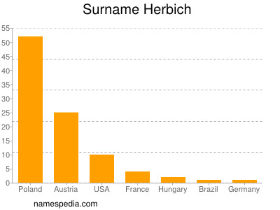 Surname Herbich