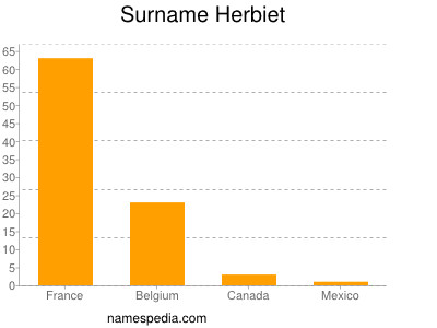 Surname Herbiet