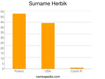 Surname Herbik