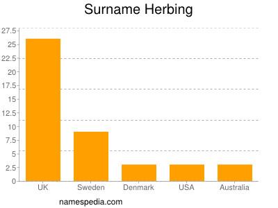 Surname Herbing