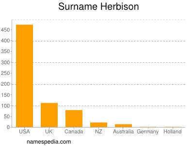 Surname Herbison