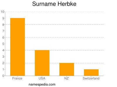 Surname Herbke
