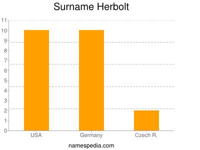 Surname Herbolt
