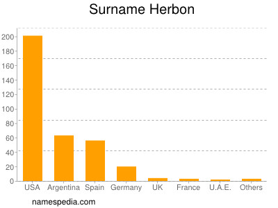 Surname Herbon