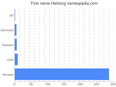 Given name Herborg
