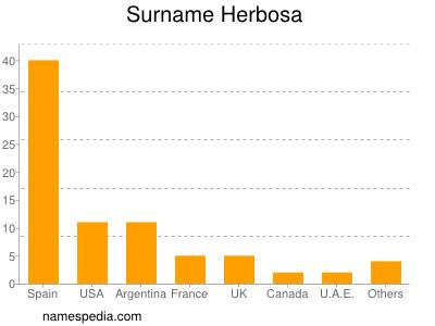 Surname Herbosa