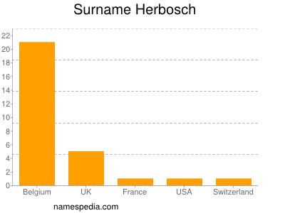 Surname Herbosch