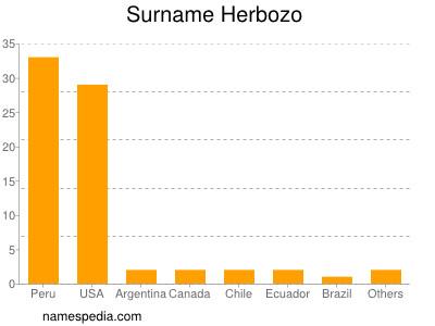 Surname Herbozo