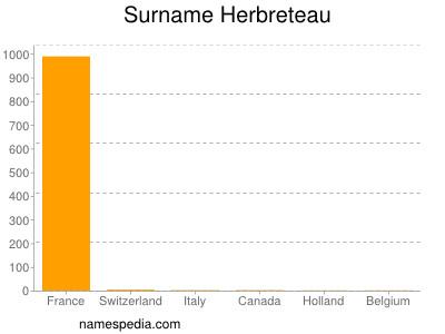 Surname Herbreteau