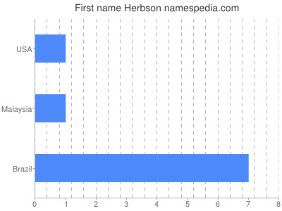 Given name Herbson