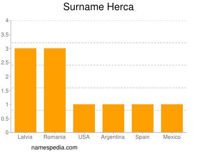 Surname Herca