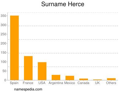 Surname Herce