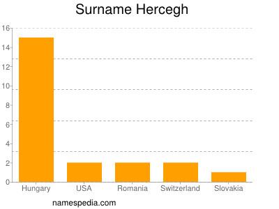 Surname Hercegh