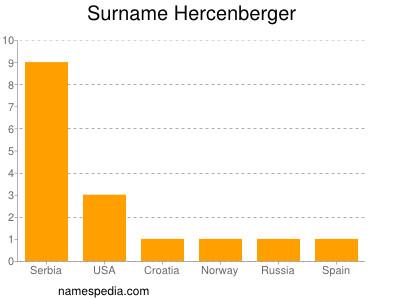 Surname Hercenberger