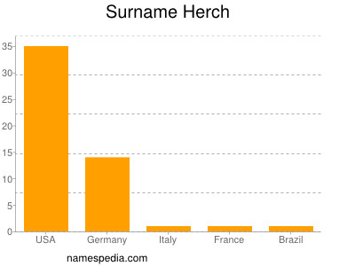 Surname Herch