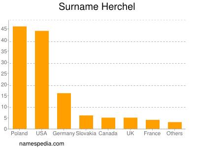 Surname Herchel