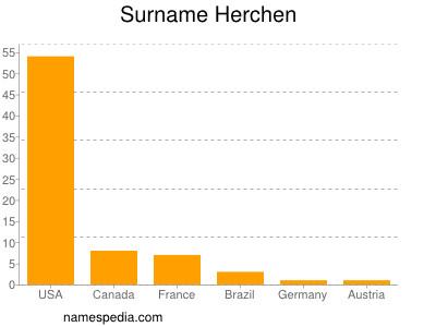 Surname Herchen