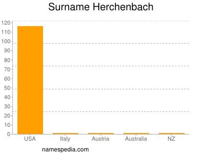 Surname Herchenbach
