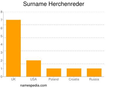 Surname Herchenreder