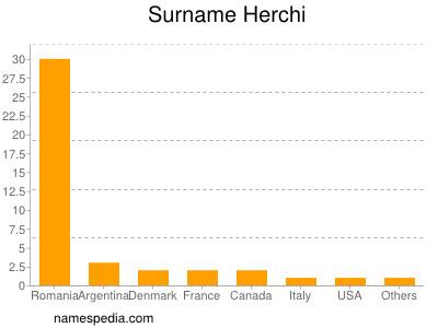 Surname Herchi