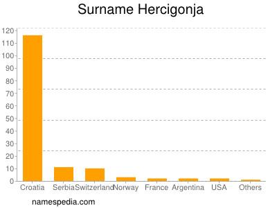 Surname Hercigonja