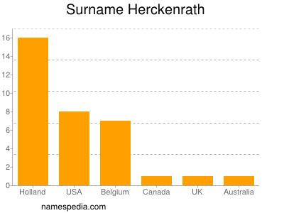 Surname Herckenrath