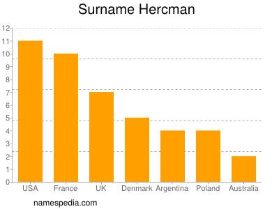 Surname Hercman