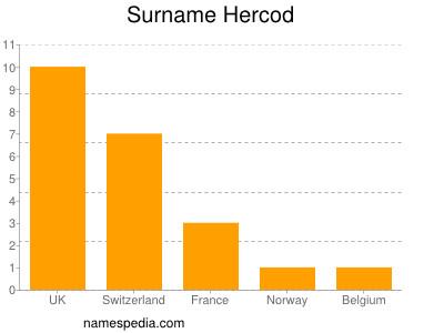 Surname Hercod