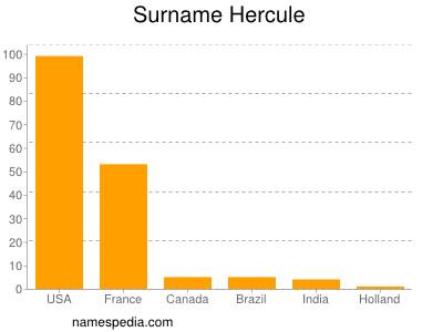 Surname Hercule