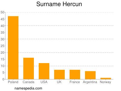 Surname Hercun