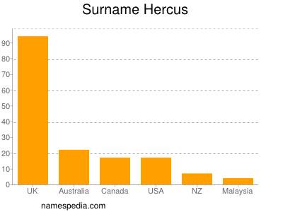Surname Hercus