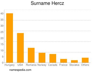 Surname Hercz
