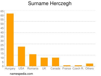 Surname Herczegh
