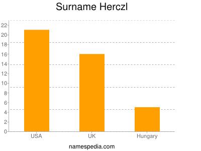 Surname Herczl