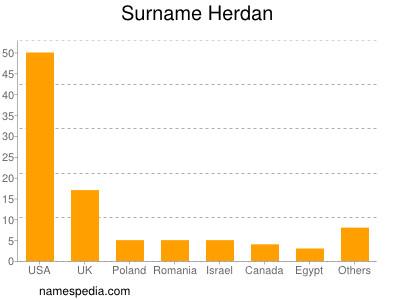 Surname Herdan