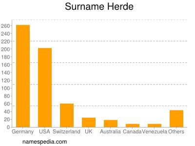 Surname Herde