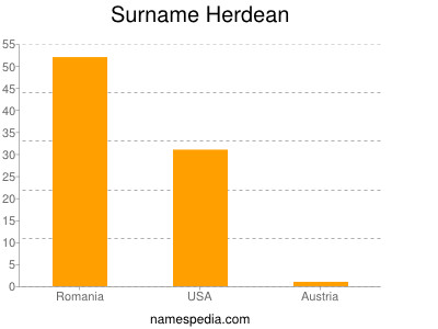 Surname Herdean