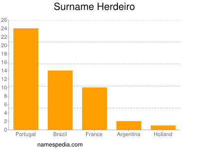 Surname Herdeiro